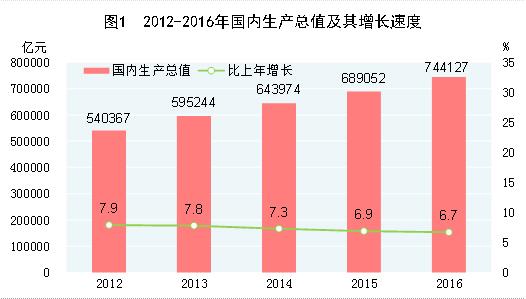 (圖表)[2016年統計公報]圖1:2012-2016年國內生産總值及其增長速度