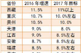 26개 성 GDP 성장율 발표: 서부지역 맹추격, 시장·충칭·구이저우 Top3 진입