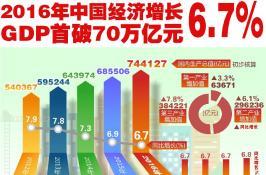 2016년 중국경제성장 6.7%  GDP 처음으로 70만억위안 돌파