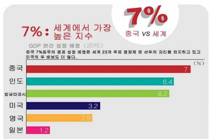 7% 좌우: 중국경제 여전히 세계에서 가장 높은 지수로