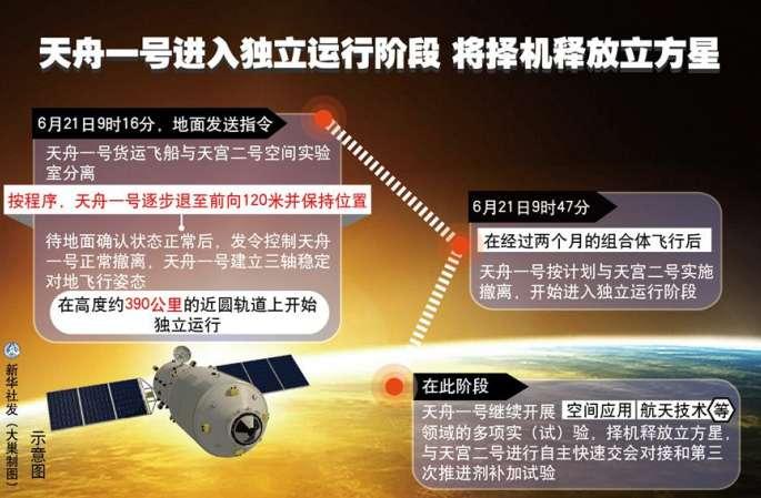 톈저우1호 독립 운영 단계 돌입…적당한 시기에 소위성 방출