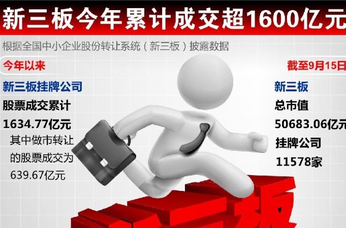 신삼판 올해 누적 거래금액 1,600억 위안 초과
