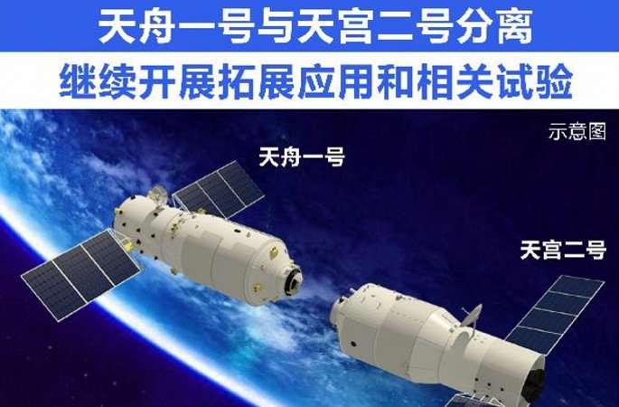(뉴스 번역)톈저우1호,톈궁2호와분리…개발응용및관련된실험을지속적으로전개