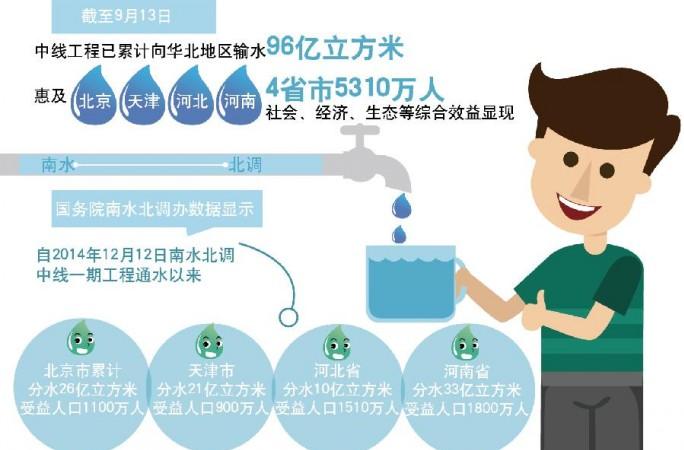 26억 입방미터가 넘는 '남수' 베이징 1100만명에 수혜