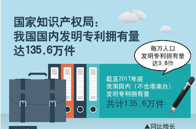(뉴스 번역) 2017 중국 특허 통계 데이터 공개…상위 10위권에 든 省과 기업?