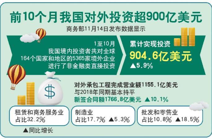 (뉴스 번역)1-10월 中 대외투자 900억 달러 초과